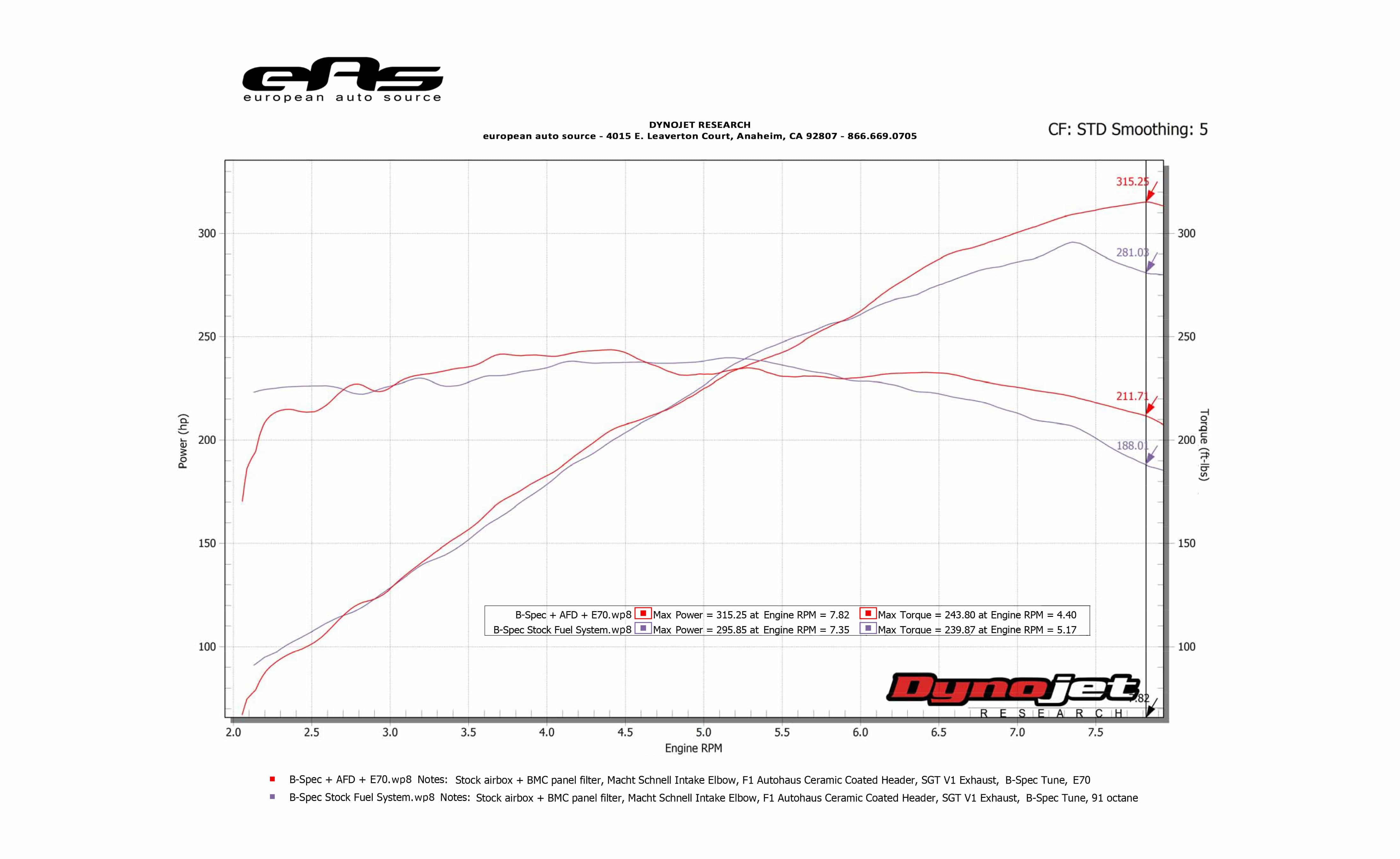 Advanced Fuel Dynamics PROFLEX Commander E85 - E46 M3 Dyno